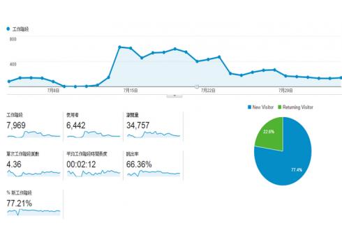 透視你的訪客都在網站上做些什麼?