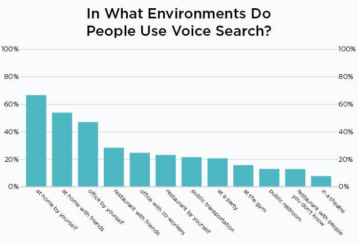 in what environment do people use voice search