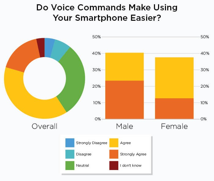 do voice commands make using your smartphone easier