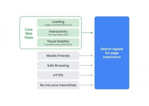 Google 搜尋排名要素之網站使用者體