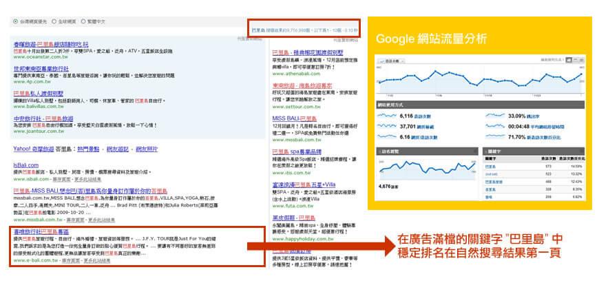 透過搜尋行銷SEO優化網站,穩定自然搜尋排名第一頁